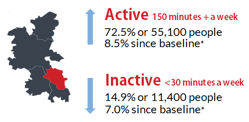 Chiltern Data from Active Lives and map